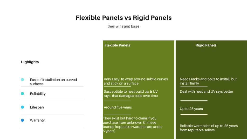 Flexible solar panels vs rigid solar panels